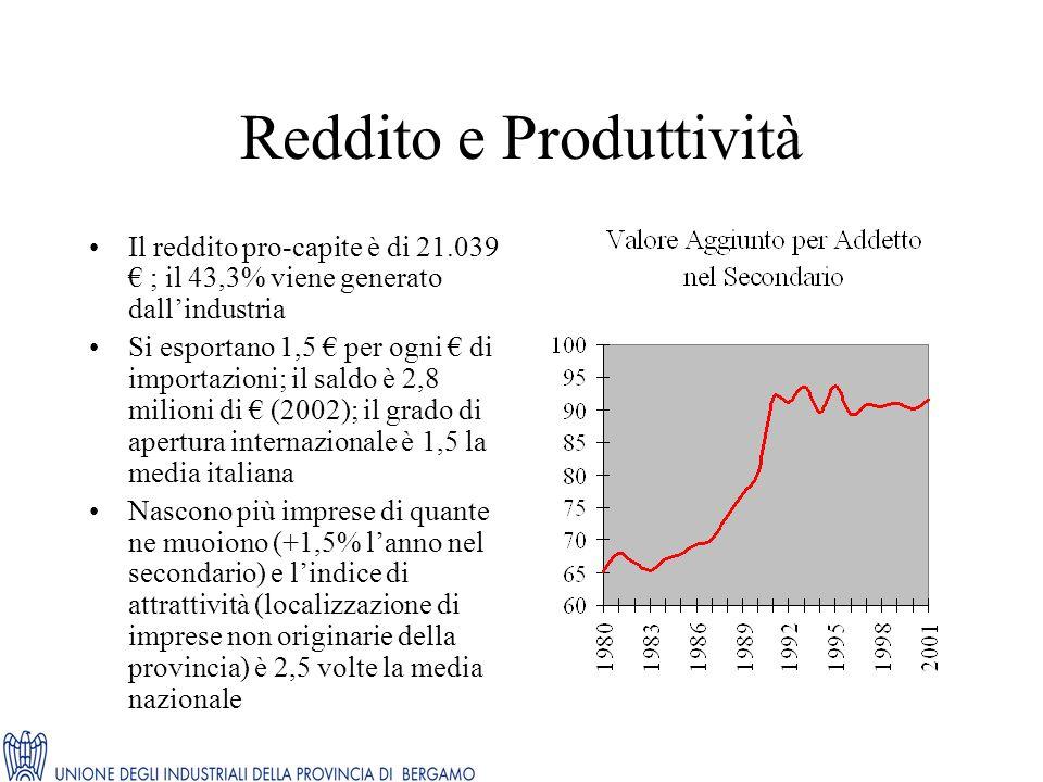 Reddito e Produttività Il reddito pro-capite è di 21.039 ; il 43,3% viene generato dallindustria Si esportano 1,5 per ogni di importazioni; il saldo è