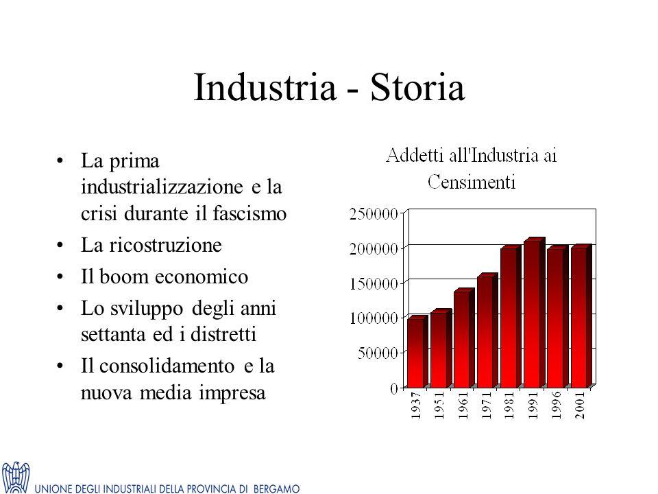 Industria - Storia La prima industrializzazione e la crisi durante il fascismo La ricostruzione Il boom economico Lo sviluppo degli anni settanta ed i