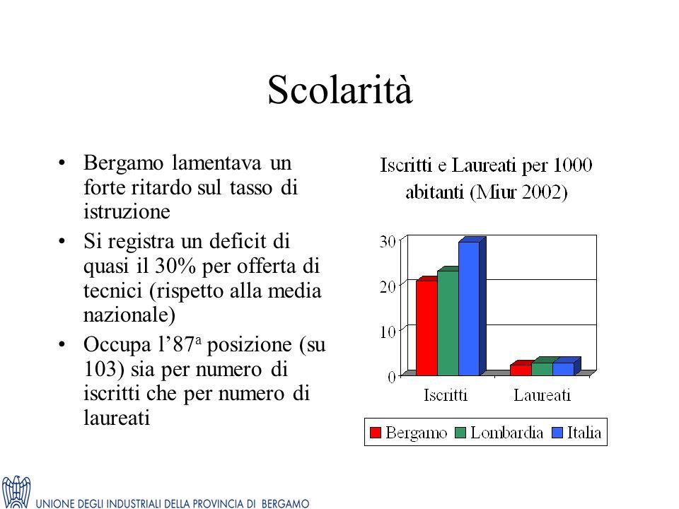 Scolarità Bergamo lamentava un forte ritardo sul tasso di istruzione Si registra un deficit di quasi il 30% per offerta di tecnici (rispetto alla medi