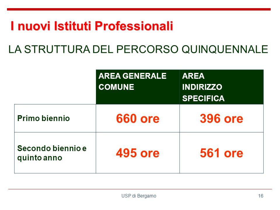 USP di Bergamo16 AREA GENERALE COMUNE AREA INDIRIZZO SPECIFICA Primo biennio 660 ore396 ore Secondo biennio e quinto anno 495 ore561 ore LA STRUTTURA DEL PERCORSO QUINQUENNALE I nuovi Istituti Professionali