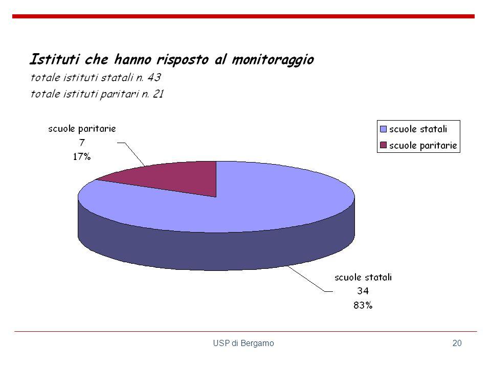 USP di Bergamo20