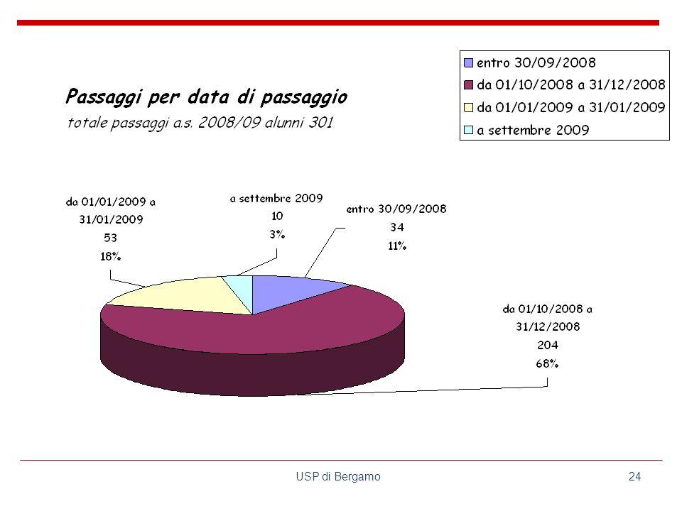 USP di Bergamo24