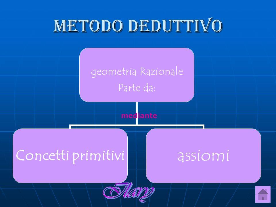 Metodo deduttivo geometria Razionale Parte da: Concetti primitiviassiomi mediante