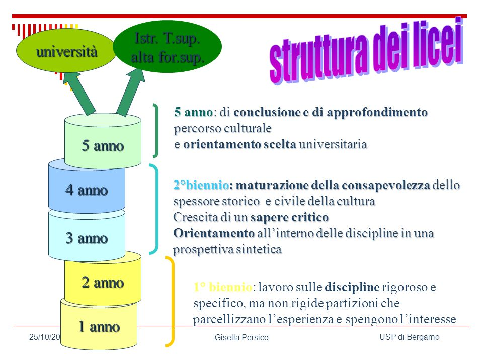 USP di Bergamo Gisella Persico 25/10/2006 1 anno 2 anno 3 anno 4 anno 5 anno università Istr.