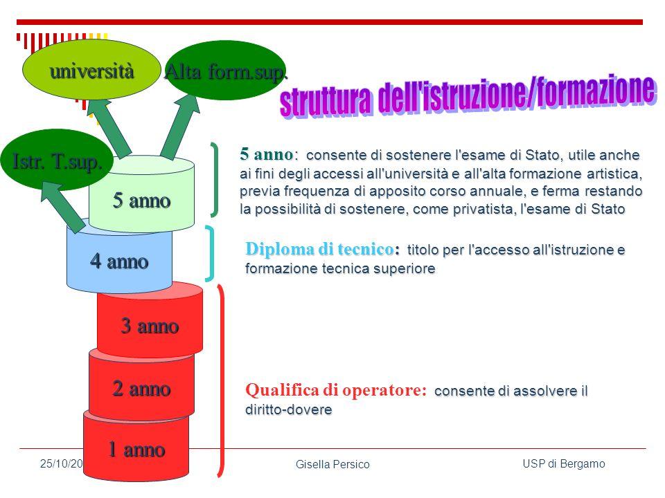 USP di Bergamo Gisella Persico 25/10/2006 1 anno 2 anno 3 anno 4 anno 5 anno università Alta form.sup.