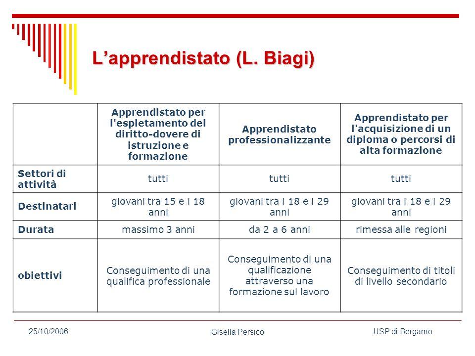 USP di Bergamo Gisella Persico 25/10/2006 Lapprendistato (L.