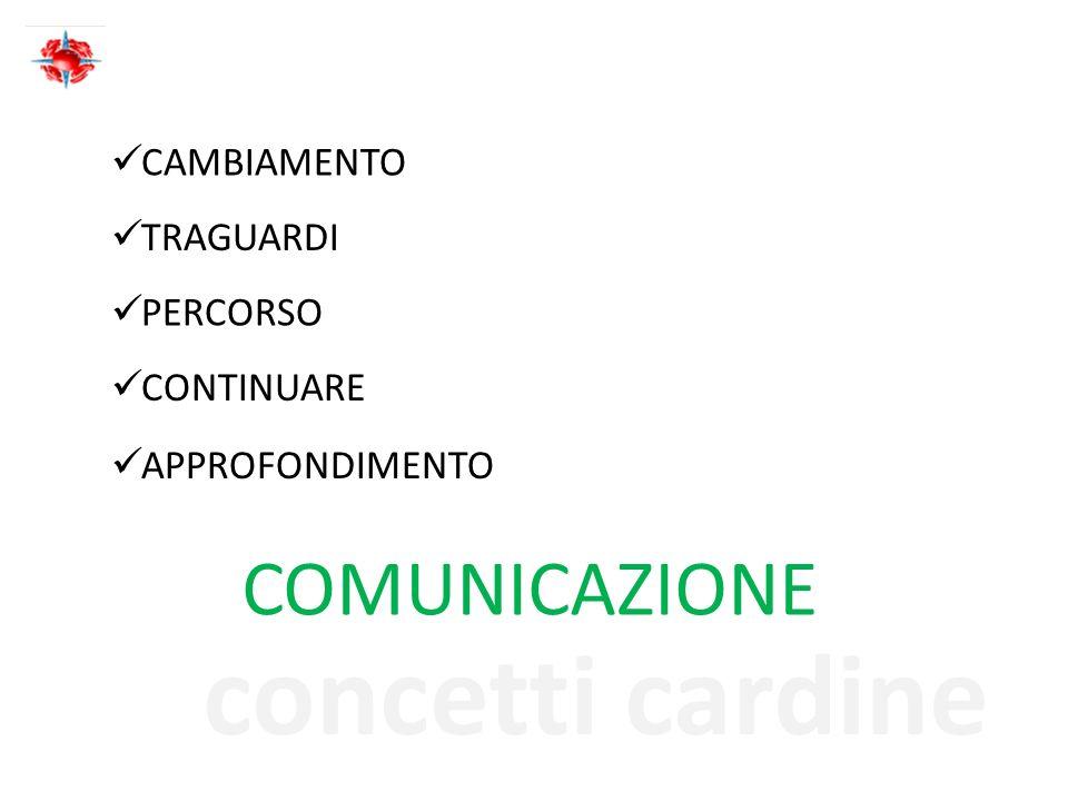 concetti cardine CAMBIAMENTO TRAGUARDI COMUNICAZIONE PERCORSO CONTINUARE APPROFONDIMENTO