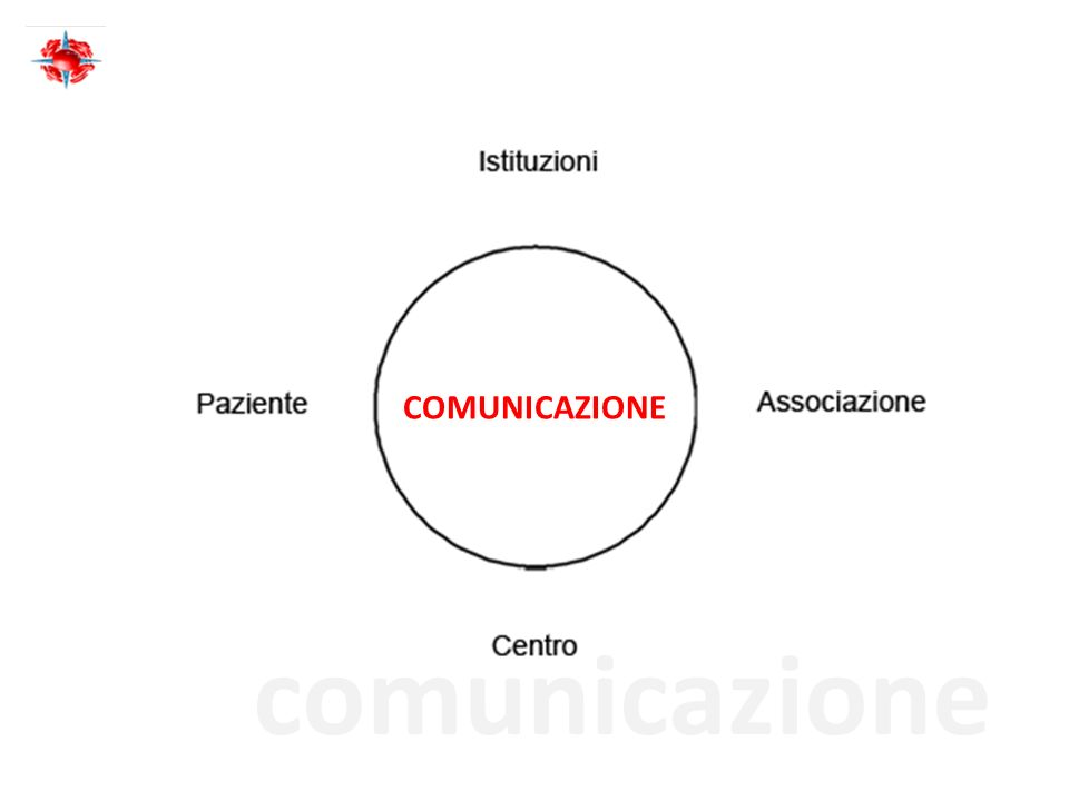 COMUNICAZIONE comunicazione
