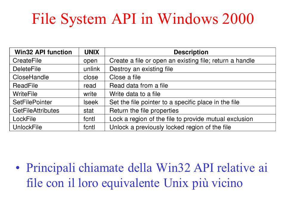 File System API in Windows 2000 Principali chiamate della Win32 API relative ai file con il loro equivalente Unix più vicino