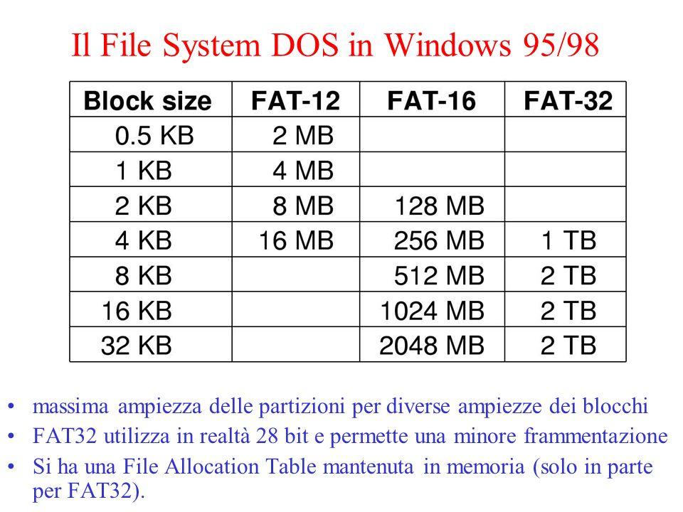 Il File System di Windows 98 (FAT32) La rappresentazione estesa di una directory MS-DOS utilizzata in Windows 98 Bytes