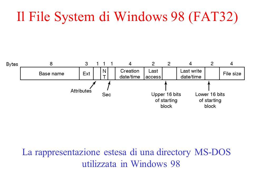Il File System di Windows 98 (2) La rappresentazione di (parte di) un nome di file lungo in Windows 98 Bytes Checksum