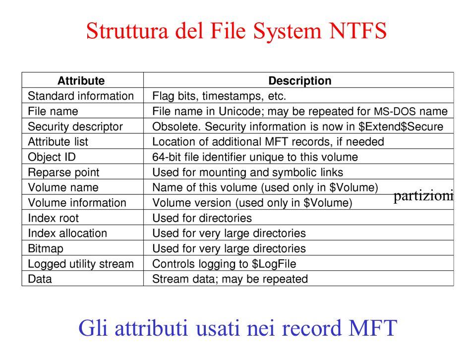 Struttura del File System NTFS Gli attributi usati nei record MFT partizioni