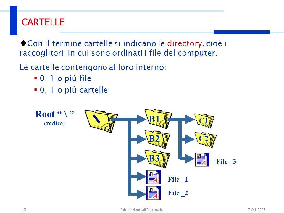 7 Ott 2003Introduzione all Informatica15 CARTELLE Con il termine cartelle si indicano le directory, cioè i raccoglitori in cui sono ordinati i file del computer.