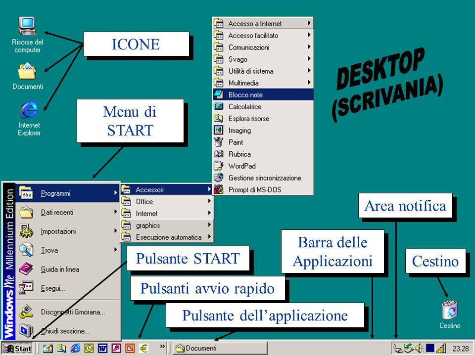 7 Ott 2003Introduzione all'Informatica3 Pulsante START ICONE Cestino Barra delle Applicazioni Area notifica Pulsanti avvio rapido Menu di START Pulsan