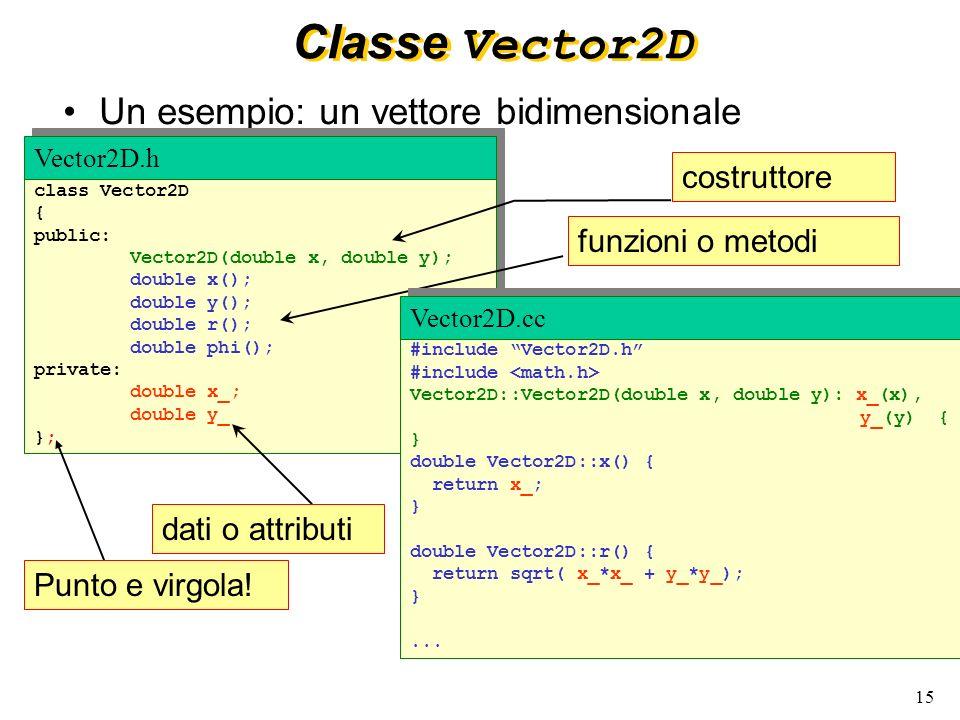 16 Interfaccia e implementazione #include Vector.h Vector2D::Vector2D(double x, double y) : x_(x), y_(y) {} double Vector2D::x() { return x_; } double Vector2D::r() { return sqrt(x_*x_ + y_*y_); } Vector2D.cc class Vector2D { public: Vector2D(double x, double y); double x(); double y(); double r(); double phi(); private: double x_; double y_; }; Vector2D.h Gli attributi privati non sono accessibili al di fuori della classe I metodi pubblici sono gli unici visibili