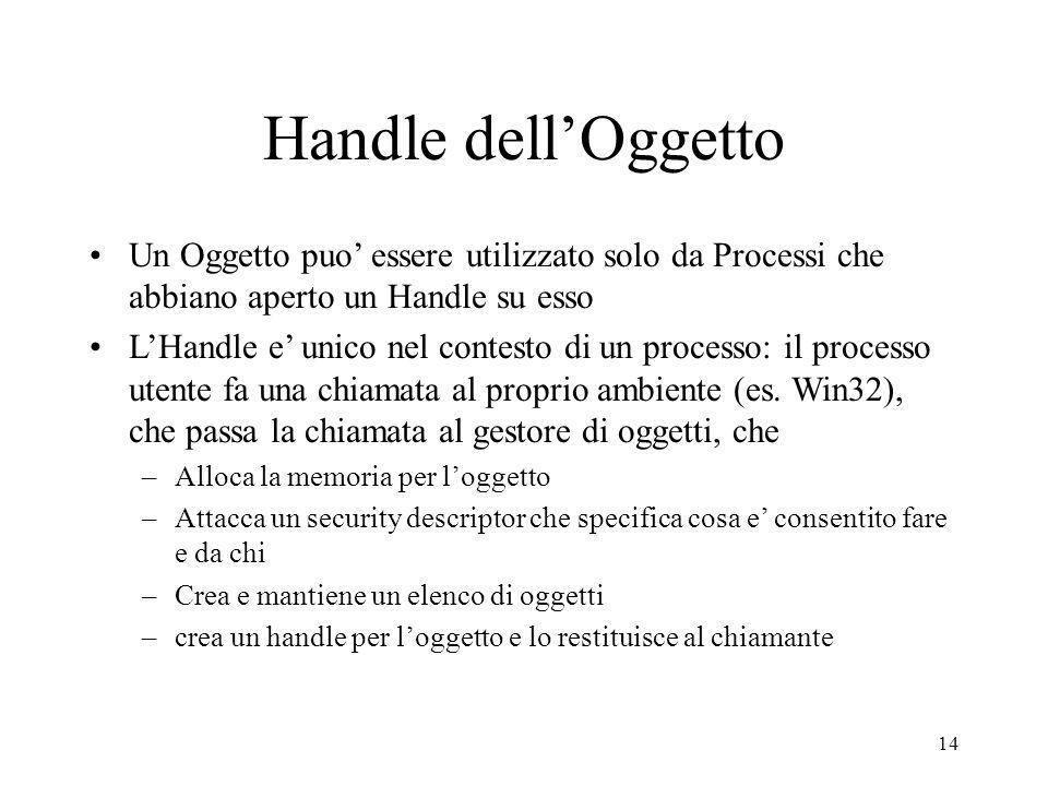 14 Handle dellOggetto Un Oggetto puo essere utilizzato solo da Processi che abbiano aperto un Handle su esso LHandle e unico nel contesto di un proces