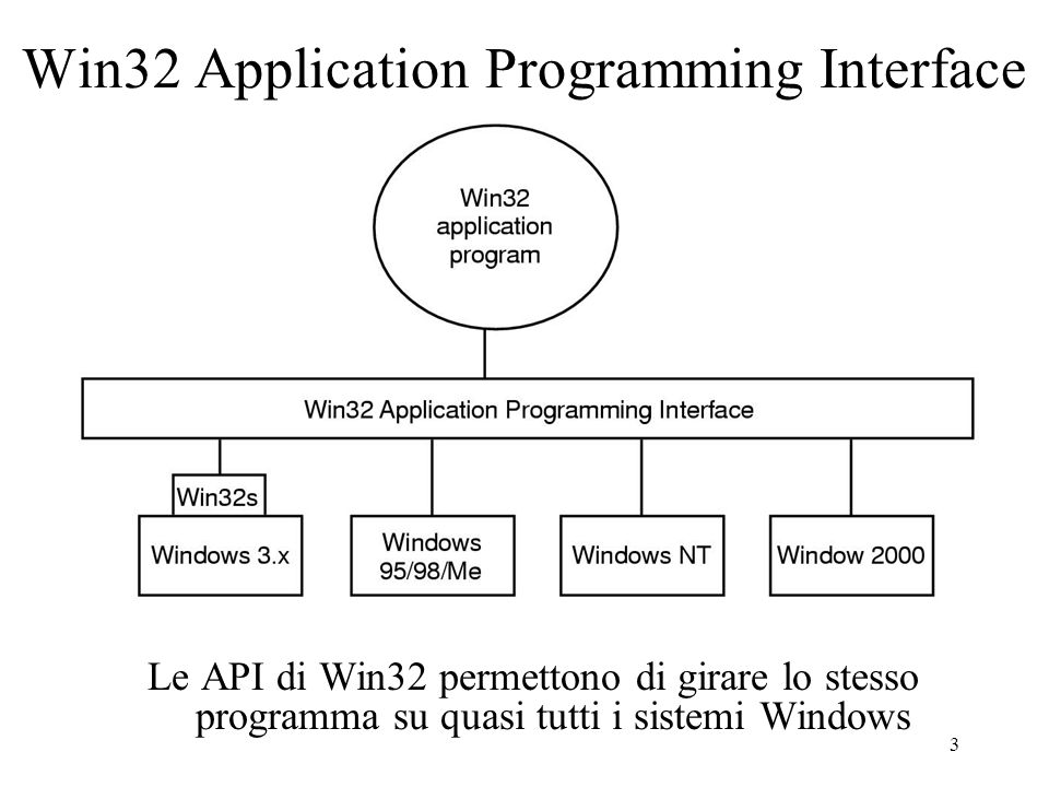 3 Win32 Application Programming Interface Le API di Win32 permettono di girare lo stesso programma su quasi tutti i sistemi Windows