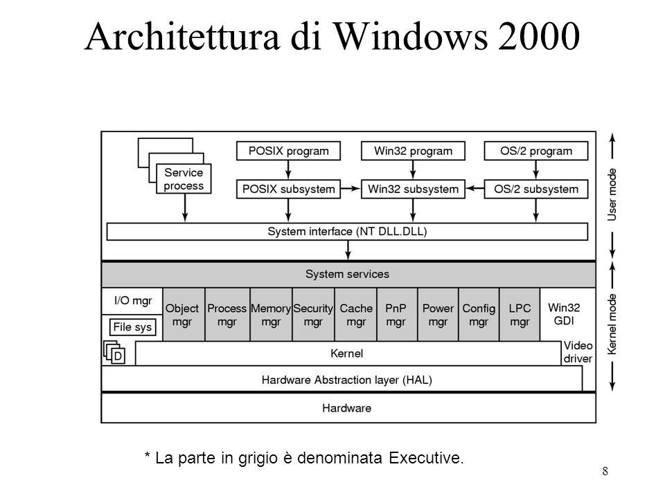 8 Architettura di Windows 2000 * La parte in grigio è denominata Executive.