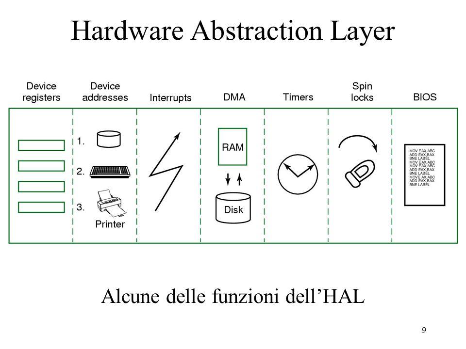 9 Hardware Abstraction Layer Alcune delle funzioni dellHAL