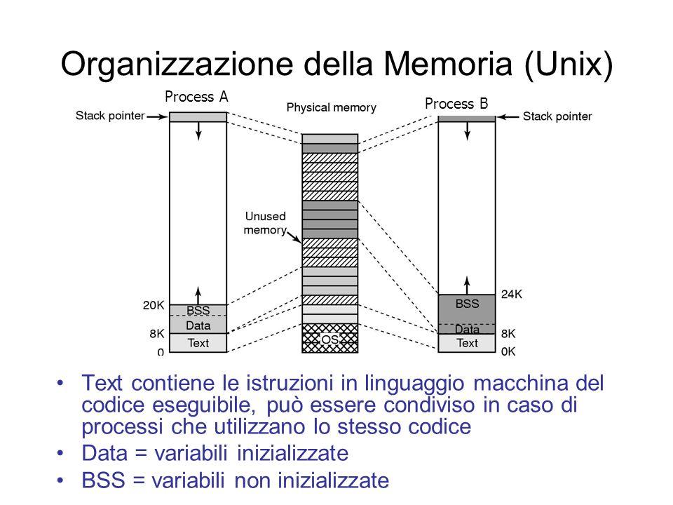 Organizzazione della Memoria (Unix) Text contiene le istruzioni in linguaggio macchina del codice eseguibile, può essere condiviso in caso di processi che utilizzano lo stesso codice Data = variabili inizializzate BSS = variabili non inizializzate Process A Process B
