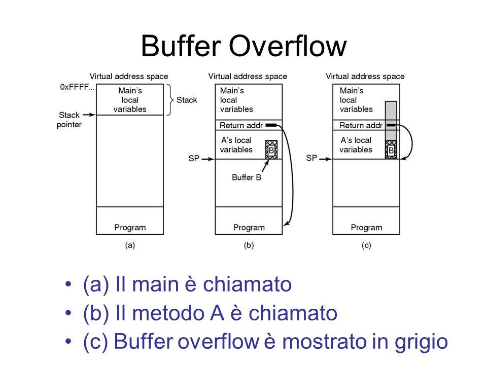 Buffer Overflow (a) Il main è chiamato (b) Il metodo A è chiamato (c) Buffer overflow è mostrato in grigio