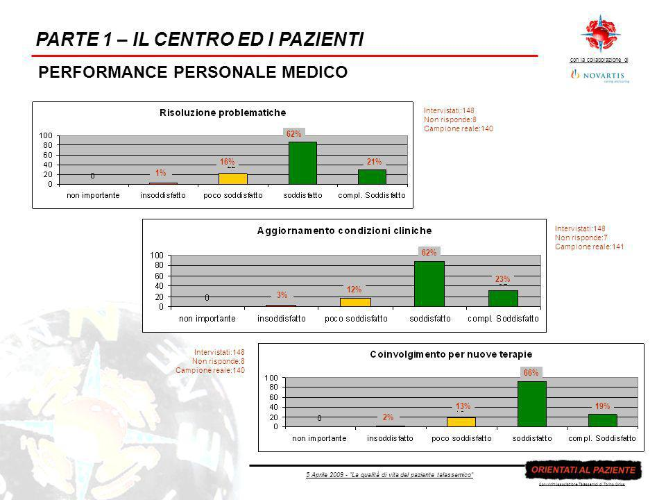 5 Aprile 2009 - La qualità di vita del paziente talassemico con la collaborazione di Copyright Associazione Talassemici di Torino Onlus PARTE 1 – IL CENTRO ED I PAZIENTI PERFORMANCE PERSONALE MEDICO Intervistati:148 Non risponde:8 Campione reale:140 Intervistati:148 Non risponde:7 Campione reale:141 Intervistati:148 Non risponde:8 Campione reale:140 21% 62% 16% 1% 23% 62% 12% 3% 19% 66% 13% 2%