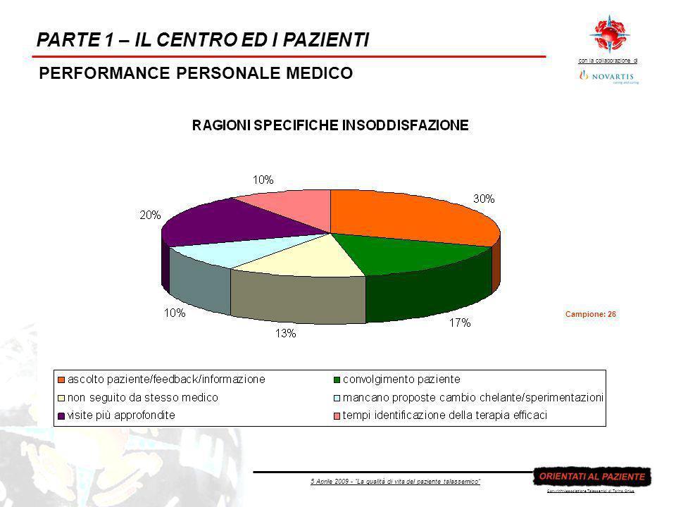 5 Aprile 2009 - La qualità di vita del paziente talassemico con la collaborazione di Copyright Associazione Talassemici di Torino Onlus PARTE 1 – IL CENTRO ED I PAZIENTI PERFORMANCE PERSONALE MEDICO Campione: 26