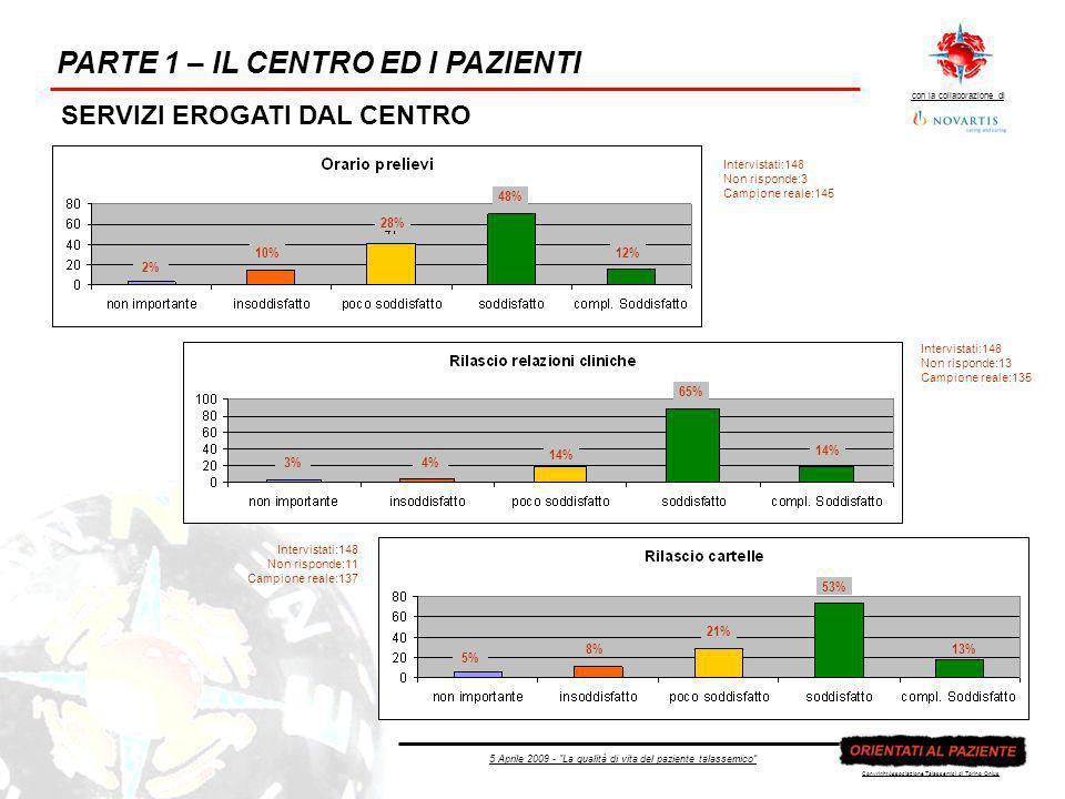 5 Aprile 2009 - La qualità di vita del paziente talassemico con la collaborazione di Copyright Associazione Talassemici di Torino Onlus PARTE 1 – IL CENTRO ED I PAZIENTI SERVIZI EROGATI DAL CENTRO Campione: 55