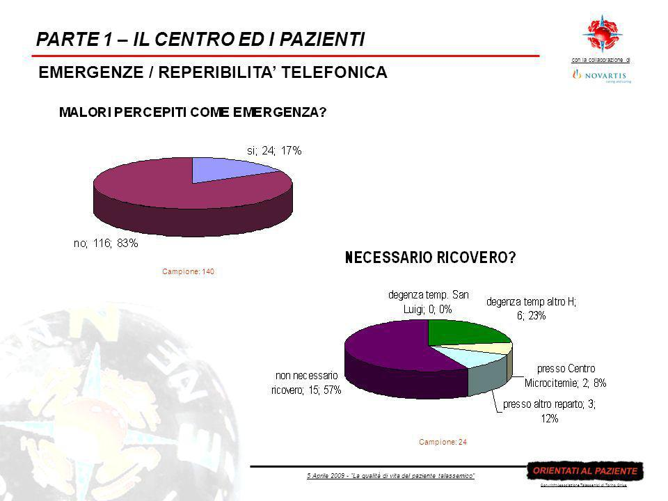 5 Aprile 2009 - La qualità di vita del paziente talassemico con la collaborazione di Copyright Associazione Talassemici di Torino Onlus PARTE 1 – IL CENTRO ED I PAZIENTI EMERGENZE / REPERIBILITA TELEFONICA Campione: 140 Campione: 24