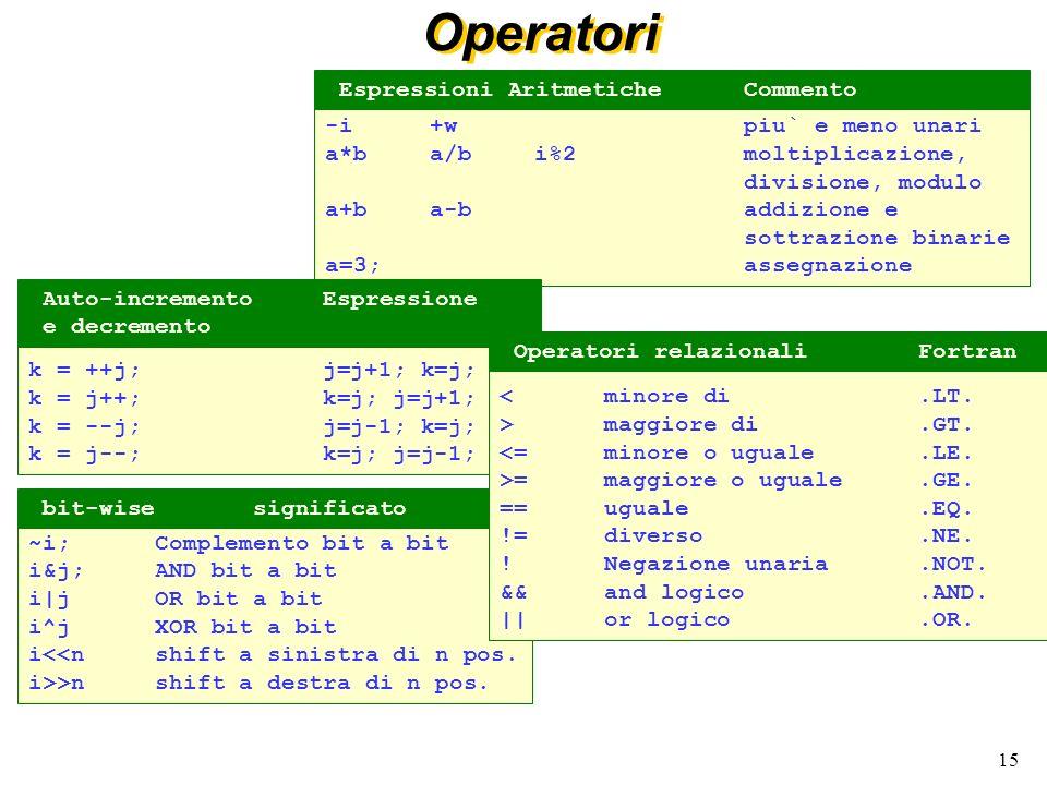 15 -i+wpiu` e meno unari a*ba/bi%2moltiplicazione, divisione, modulo a+ba-baddizione e sottrazione binarie a=3;assegnazione Espressioni AritmeticheCom