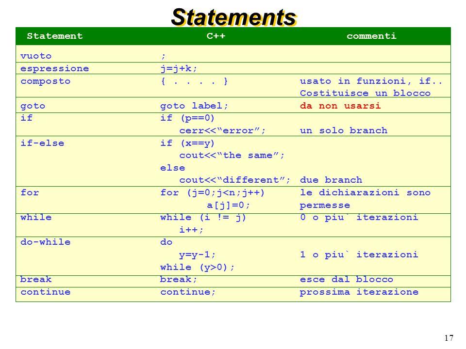 17 Statements vuoto; espressionej=j+k; composto{.... }usato in funzioni, if.. Costituisce un blocco goto goto label;da non usarsi ifif (p==0) cerr<<er