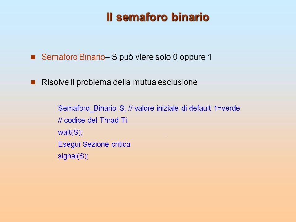 Il semaforo binario Semaforo Binario– S può vlere solo 0 oppure 1 Risolve il problema della mutua esclusione Semaforo_Binario S; // valore iniziale di