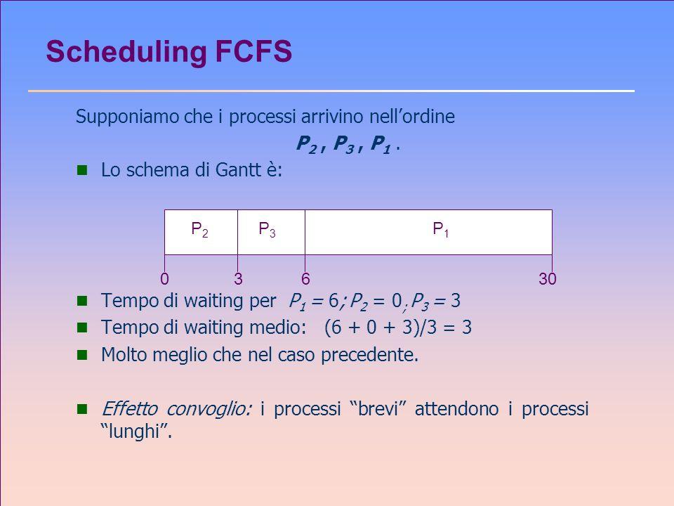 Scheduling FCFS Supponiamo che i processi arrivino nellordine P 2, P 3, P 1. n Lo schema di Gantt è: n Tempo di waiting per P 1 = 6; P 2 = 0 ; P 3 = 3