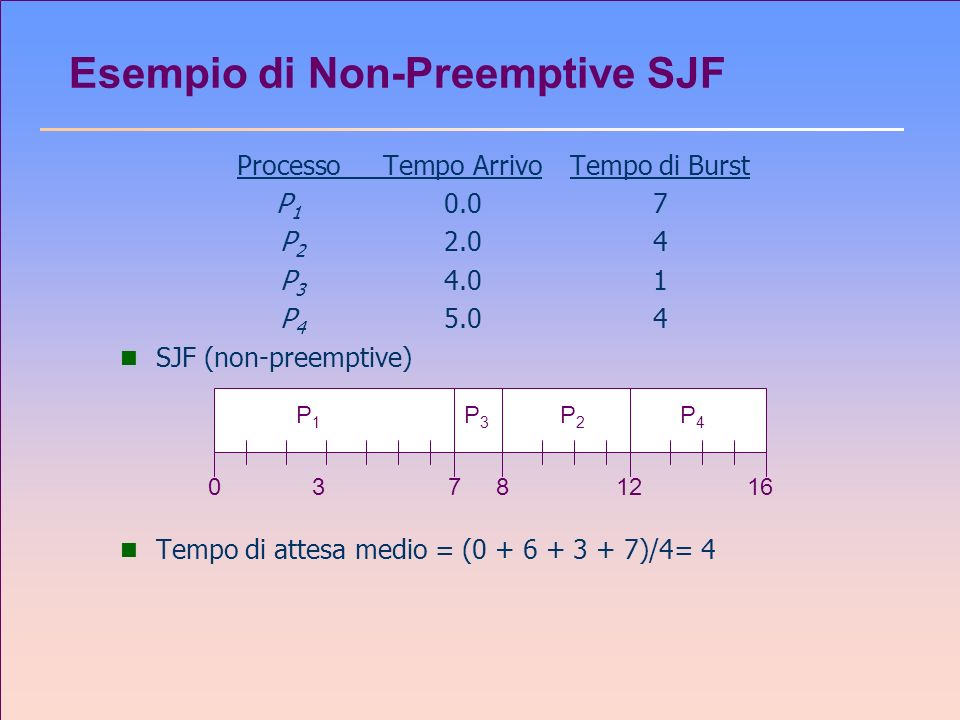 ProcessoTempo ArrivoTempo di Burst P 1 0.07 P 2 2.04 P 3 4.01 P 4 5.04 n SJF (non-preemptive) n Tempo di attesa medio = (0 + 6 + 3 + 7)/4= 4 Esempio d