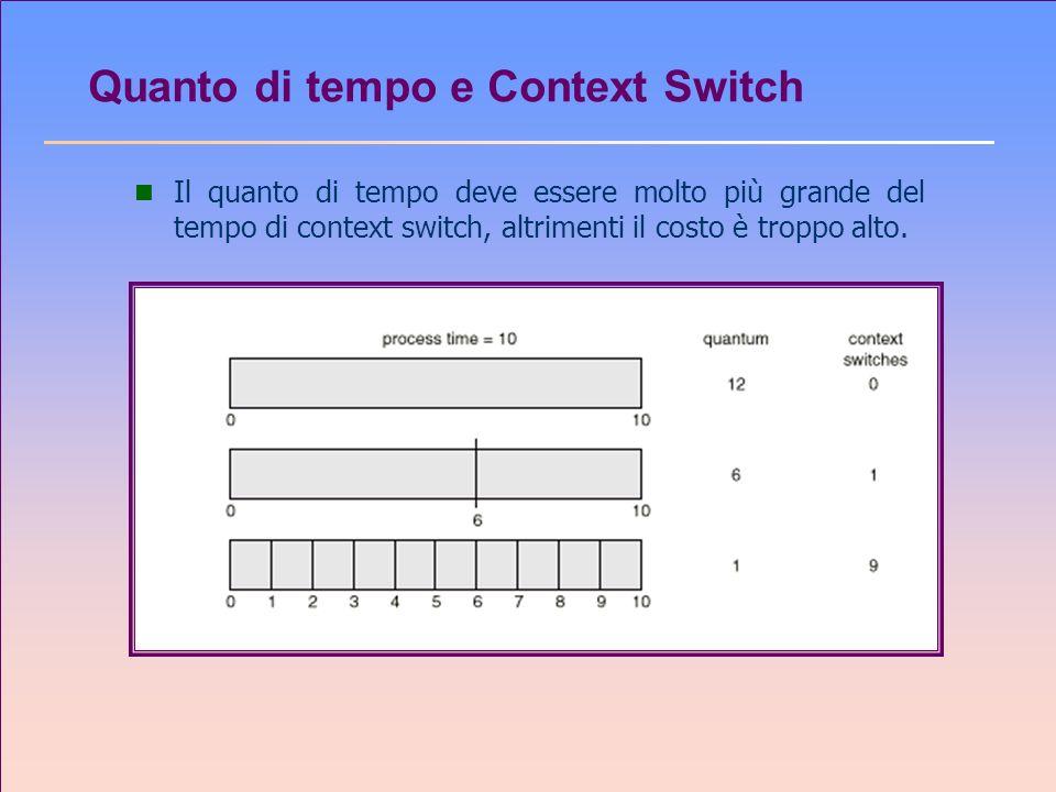 Quanto di tempo e Context Switch n Il quanto di tempo deve essere molto più grande del tempo di context switch, altrimenti il costo è troppo alto.