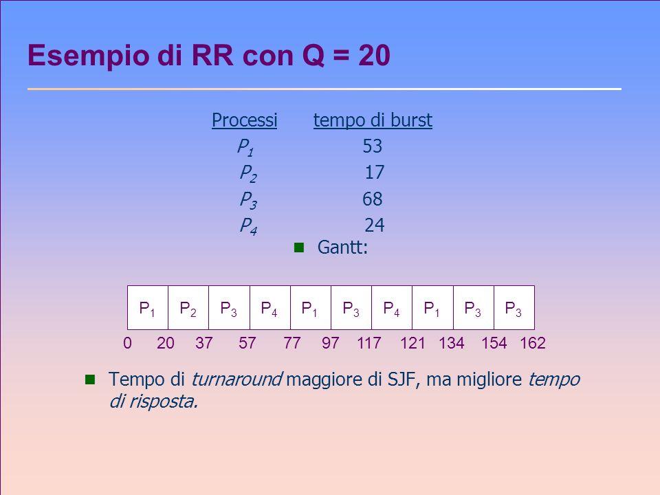 Esempio di RR con Q = 20 Processitempo di burst P 1 53 P 2 17 P 3 68 P 4 24 n Gantt: n Tempo di turnaround maggiore di SJF, ma migliore tempo di rispo