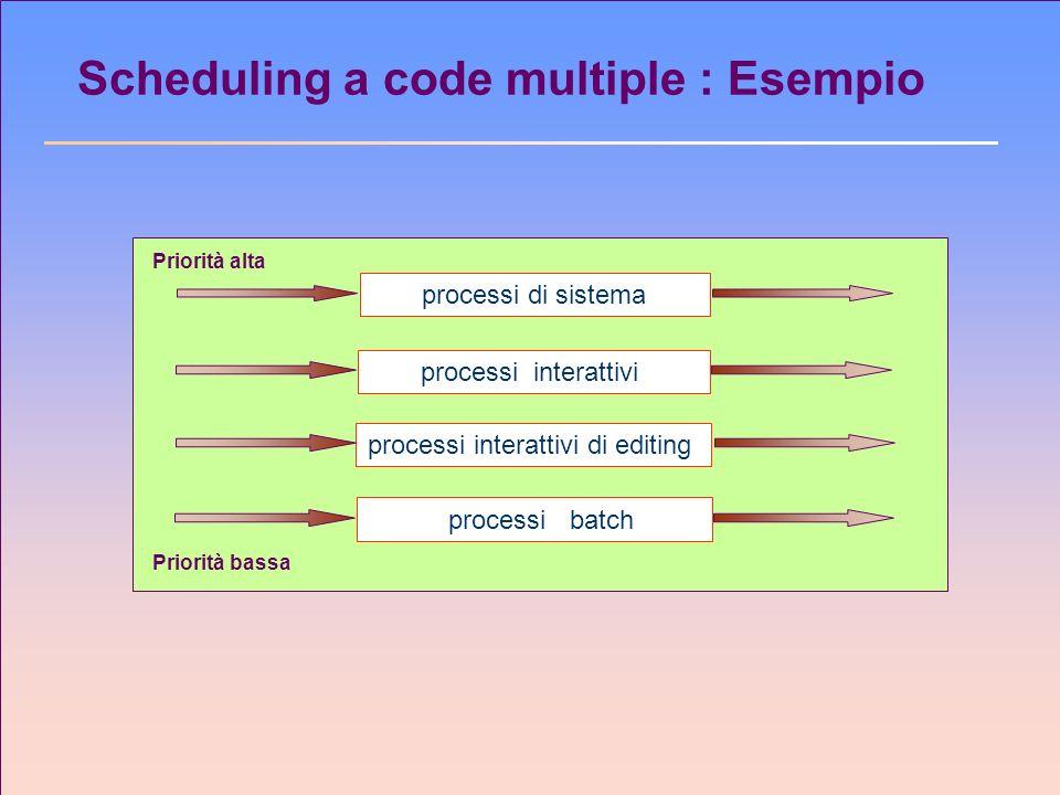 Scheduling a code multiple : Esempio processi di sistema Priorità alta Priorità bassa processi interattivi processi interattivi di editing processi ba