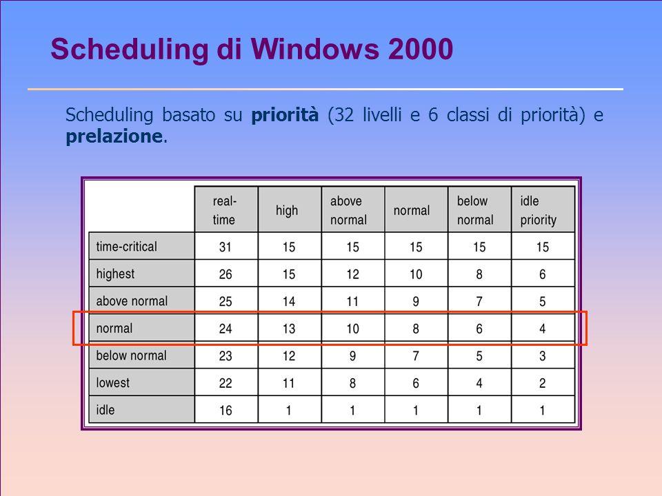 Scheduling di Windows 2000 Scheduling basato su priorità (32 livelli e 6 classi di priorità) e prelazione.