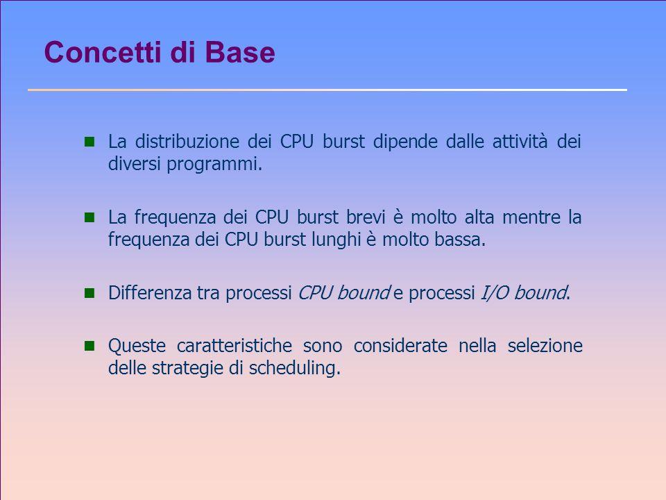 Concetti di Base n La distribuzione dei CPU burst dipende dalle attività dei diversi programmi. n La frequenza dei CPU burst brevi è molto alta mentre