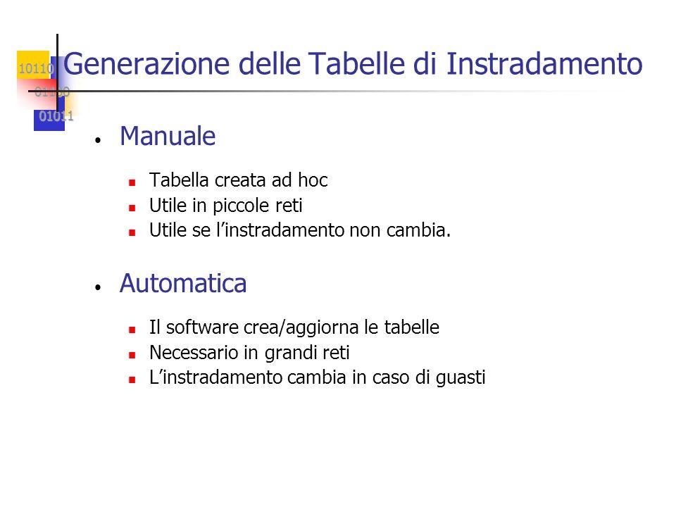 10110 01100 01100 01011 01011 Generazione delle Tabelle di Instradamento Manuale Tabella creata ad hoc Utile in piccole reti Utile se linstradamento non cambia.