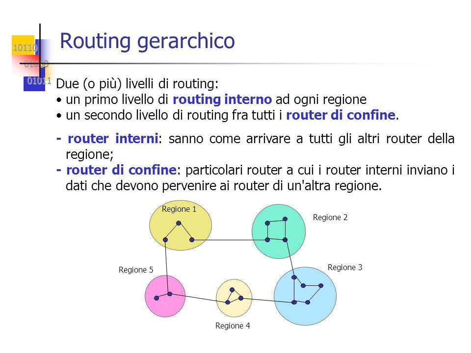 10110 01100 01100 01011 01011 Routing gerarchico Due (o più) livelli di routing: un primo livello di routing interno ad ogni regione un secondo livello di routing fra tutti i router di confine.