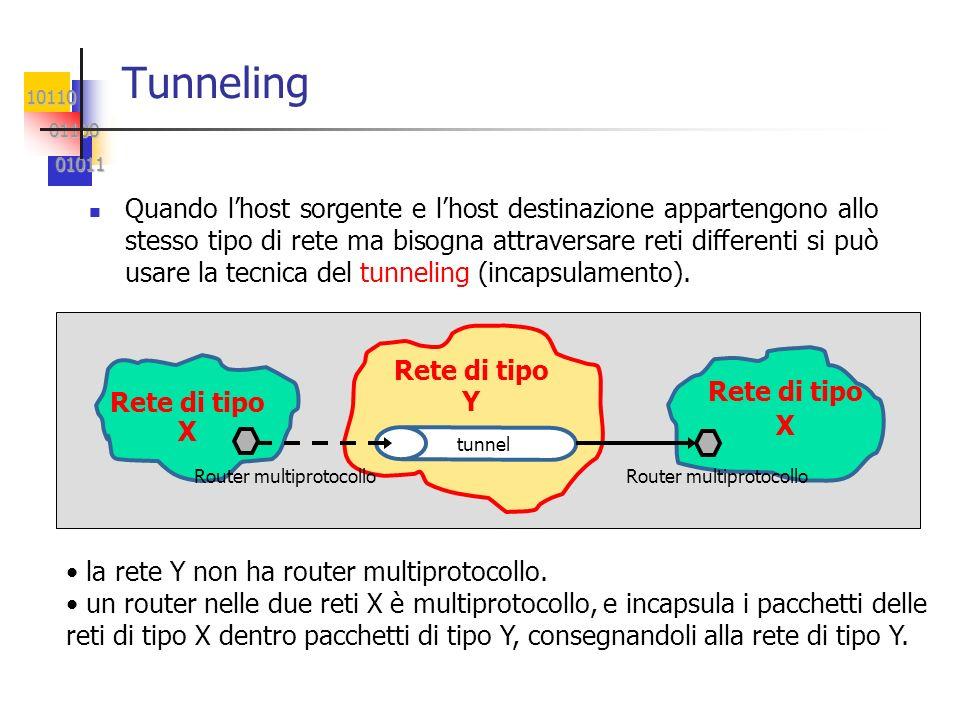 10110 01100 01100 01011 01011 Tunneling Quando lhost sorgente e lhost destinazione appartengono allo stesso tipo di rete ma bisogna attraversare reti differenti si può usare la tecnica del tunneling (incapsulamento).