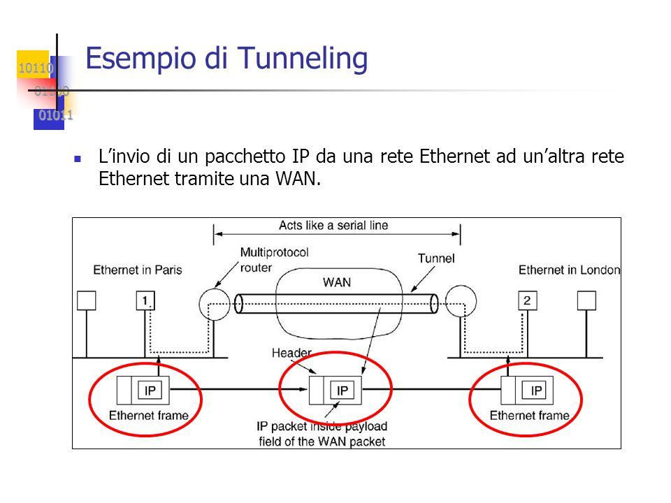 10110 01100 01100 01011 01011 Esempio di Tunneling Linvio di un pacchetto IP da una rete Ethernet ad unaltra rete Ethernet tramite una WAN.