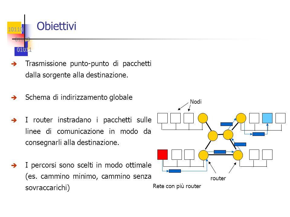 10110 01100 01100 01011 01011 Obiettivi è Trasmissione punto-punto di pacchetti dalla sorgente alla destinazione.