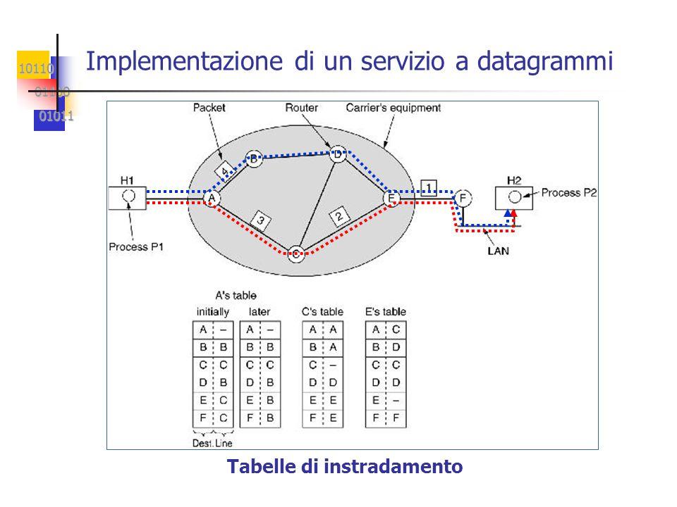 10110 01100 01100 01011 01011 Implementazione di un servizio a datagrammi Tabelle di instradamento