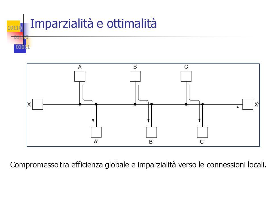 10110 01100 01100 01011 01011 Imparzialità e ottimalità Compromesso tra efficienza globale e imparzialità verso le connessioni locali.