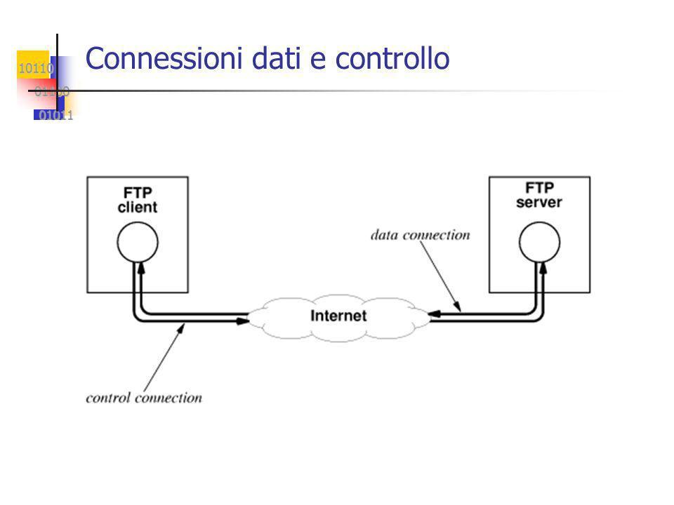 10110 01100 01100 01011 01011 Connessioni dati e controllo