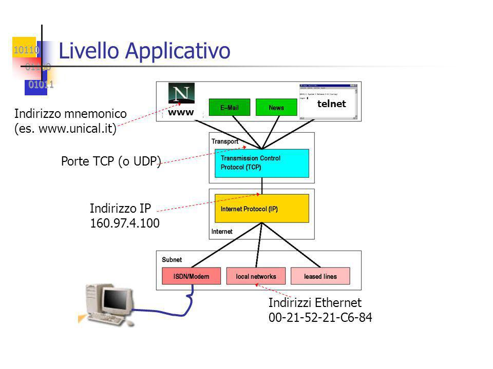 10110 01100 01100 01011 01011 Livello Applicativo Porte TCP (o UDP) Indirizzo IP 160.97.4.100 Indirizzi Ethernet 00-21-52-21-C6-84 telnet www Indirizzo mnemonico (es.