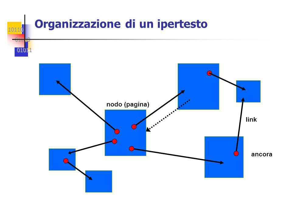 10110 01100 01100 01011 01011 Organizzazione di un ipertesto nodo (pagina) link ancora