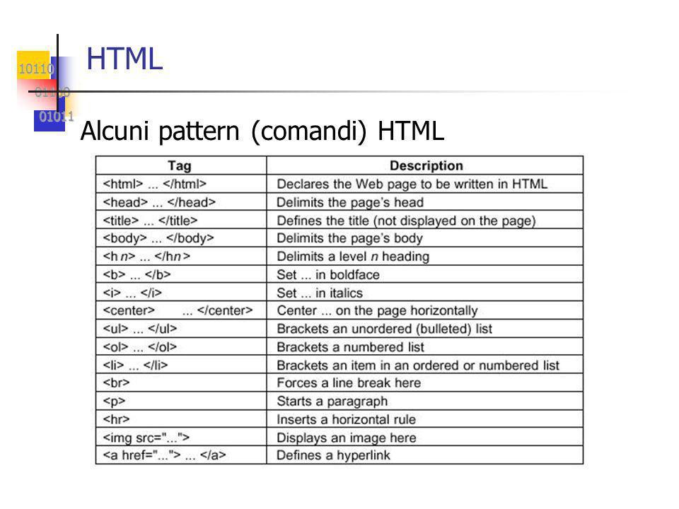 10110 01100 01100 01011 01011 HTML Alcuni pattern (comandi) HTML
